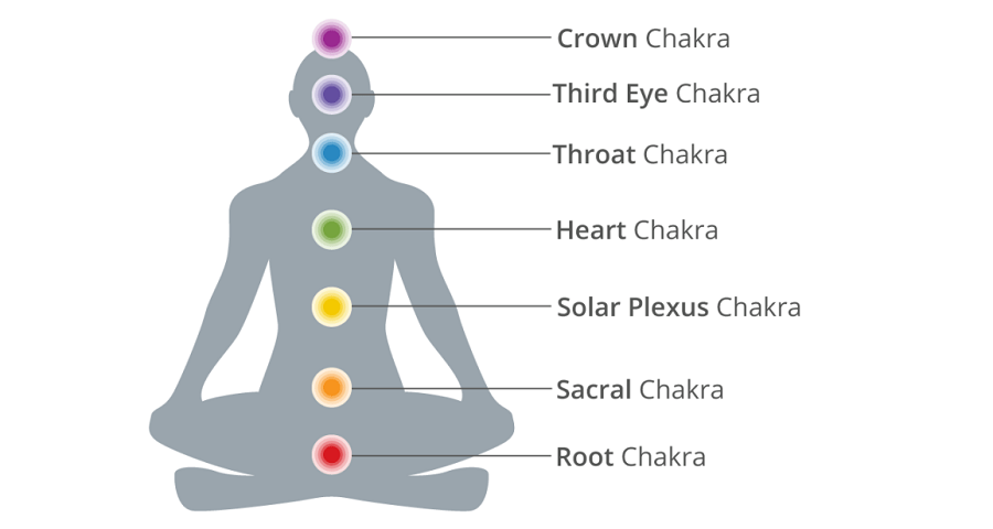 7-chakras